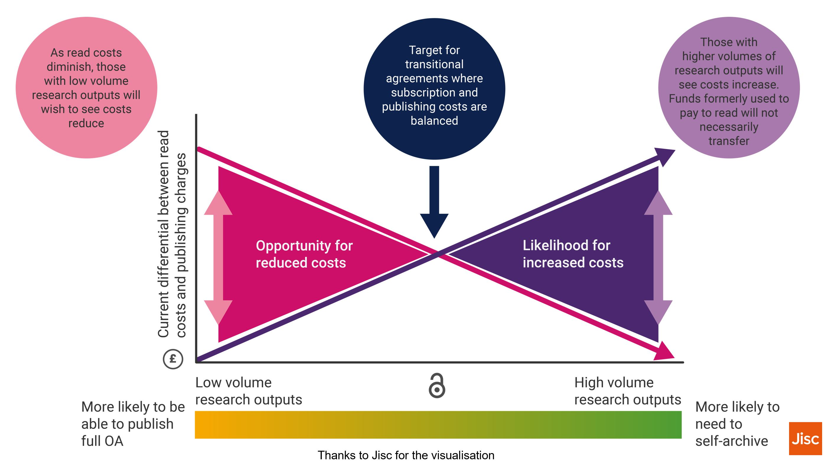Conceptualising the transition to Open Access publishing